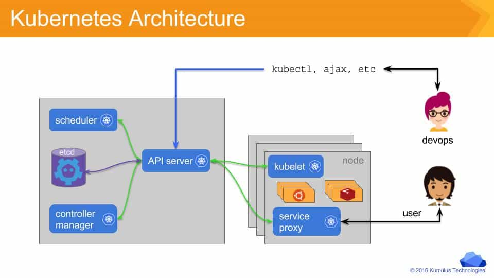 Kub010 kubernetes docker microservices an for Architecture kubernetes